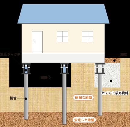 画像:鋼管圧入工法