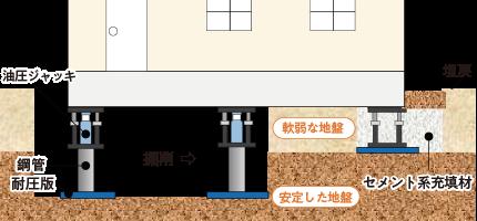 画像:耐圧版工法